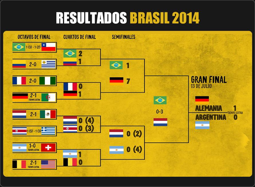 MUNDIAL BRASIL 2014 - FD Radio | Tu Estación Deportiva